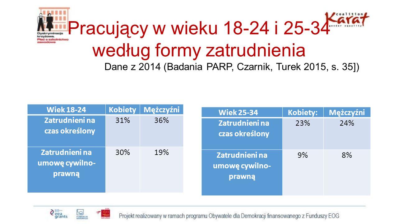 Pracujący w wieku 18-24 i 25-34 według formy zatrudnienia Dane z 2014 (Badania PARP, Czarnik, Turek 2015, s. 35])